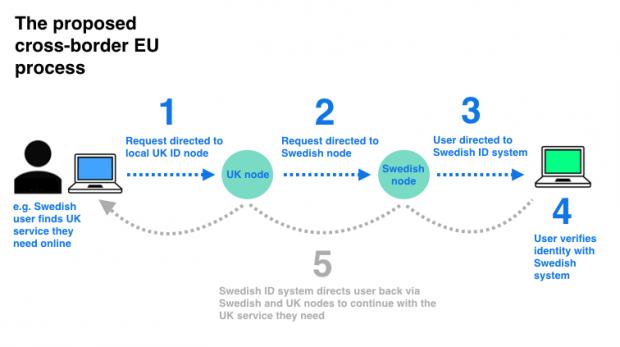 EU eID process cross border