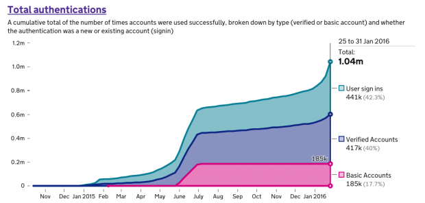 Graph showing user sign ins and accounts created