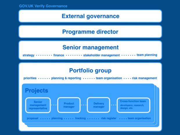An illustration of GOV.UK Verify's governance structure
