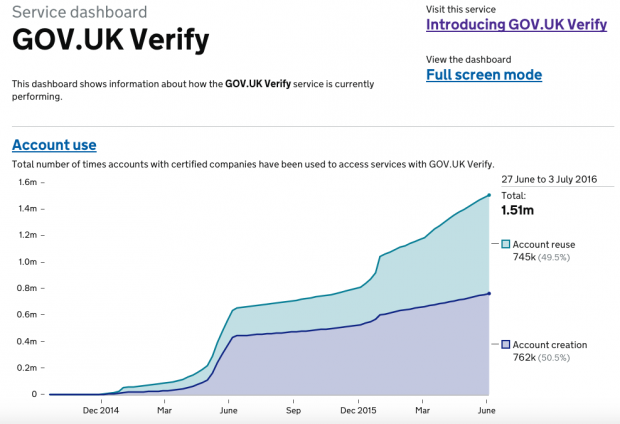 The GOV.UK Verify service dashboard
