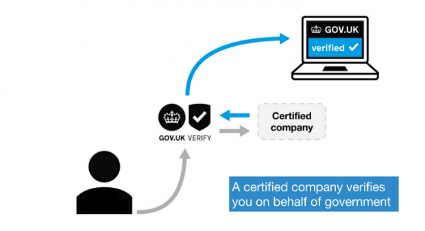 Visual representation of the relationship between users, Verify and certified companies