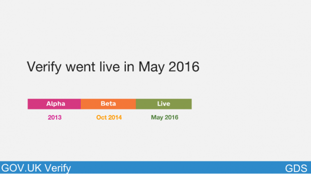 Slide of timeline showing when Verify went live in May 2016, showing the Alpha phase in 2013 and Beta in October 2013