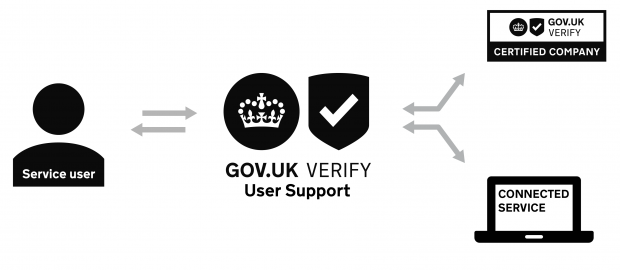 An image showing the relationship between the user support team, users, certified companies and a connected government service