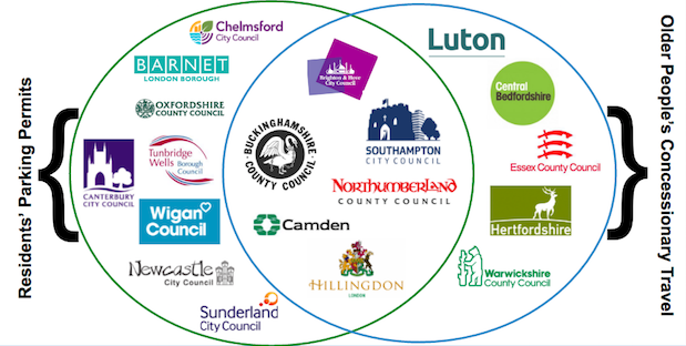 Venn diagram of participating local councils - updated