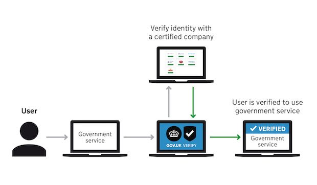 Illustration of the GOV.UK Verify journey